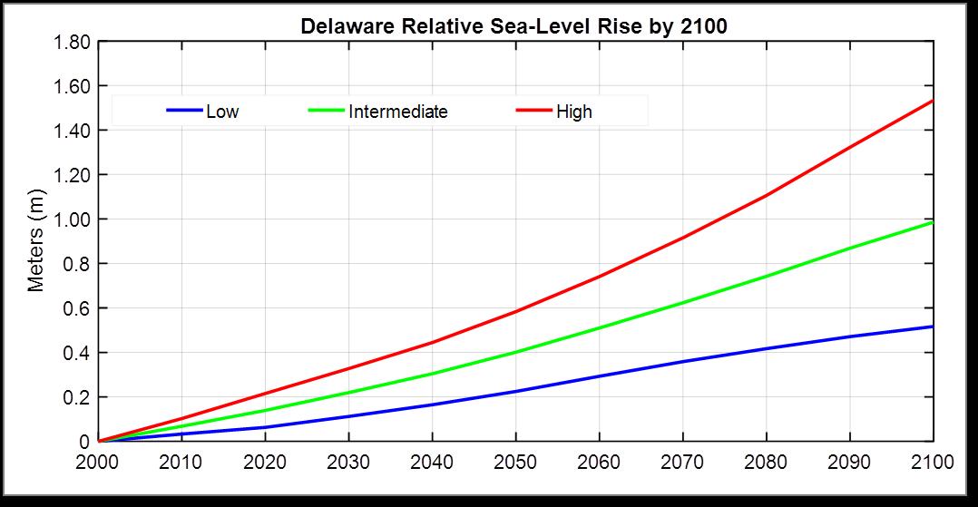 Determination Of Future Sea Level Rise Planning Scenarios For