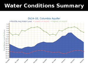 Summary of Water Conditions in Delaware
